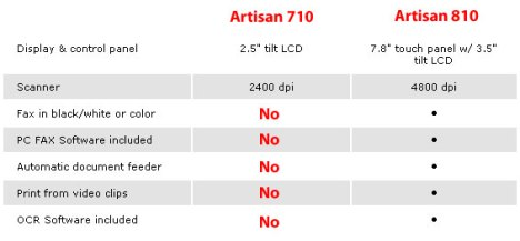 Differences between the Artisan 710 and Artisan 810 inkjet printers