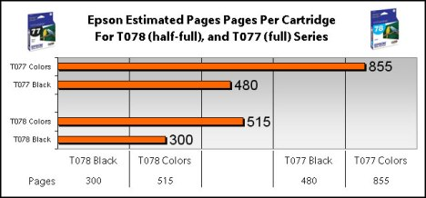 Epson T078, T077 Ink Cartridge Page Yield Info Graphic